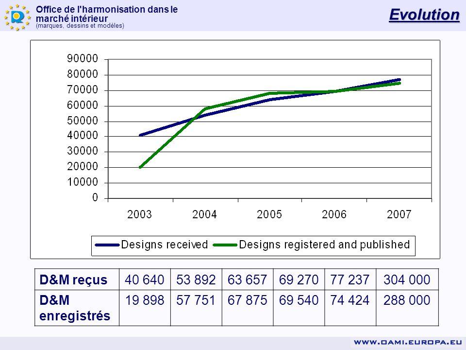 Evolution D&M reçus. 40 640. 53 892. 63 657. 69 270. 77 237. 304 000. D&M enregistrés. 19 898.