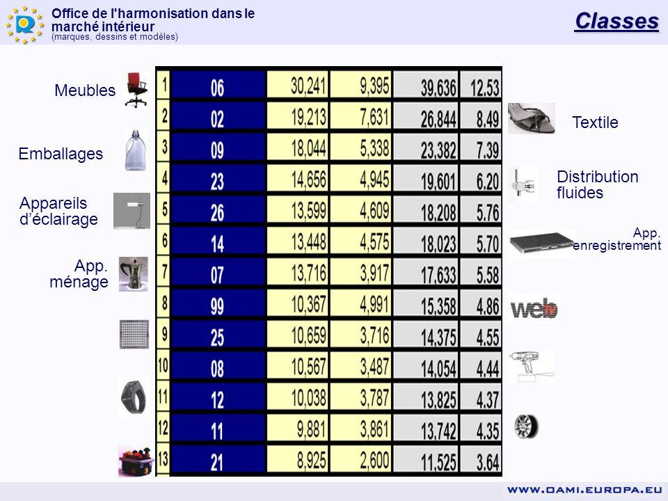 Classes Meubles Textile Emballages Distribution fluides