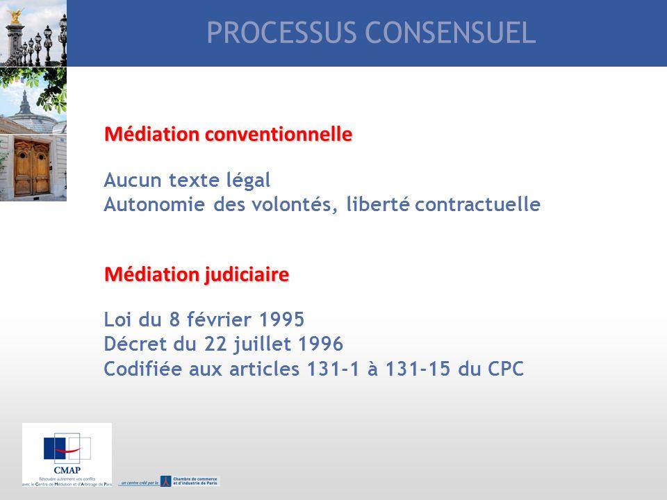 PROCESSUS CONSENSUEL Médiation conventionnelle Médiation judiciaire