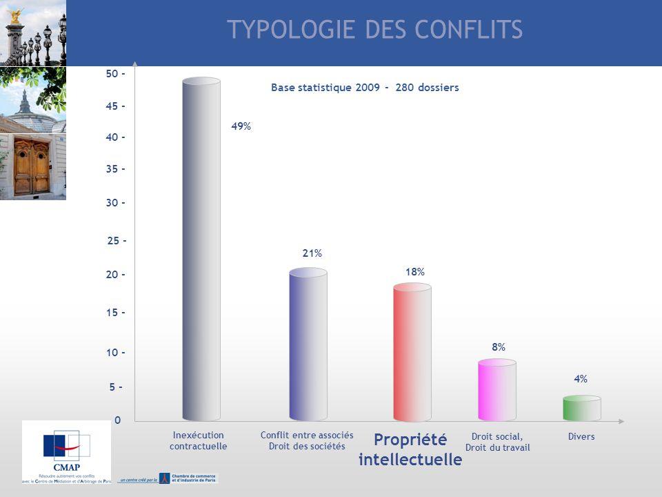 TYPOLOGIE DES CONFLITS
