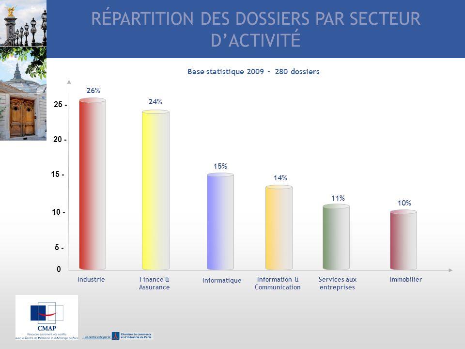 RÉPARTITION DES DOSSIERS PAR SECTEUR D'ACTIVITÉ