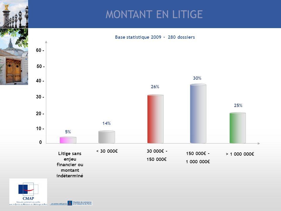 MONTANT EN LITIGE Base statistique 2009 - 280 dossiers 60 - 50 - 30%