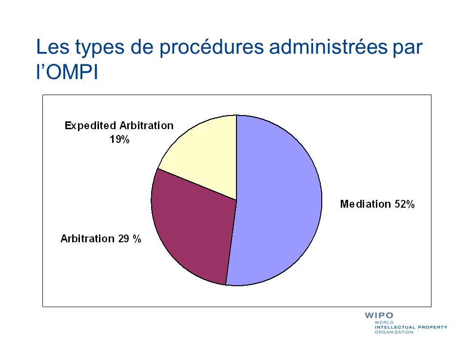 Les types de procédures administrées par l'OMPI