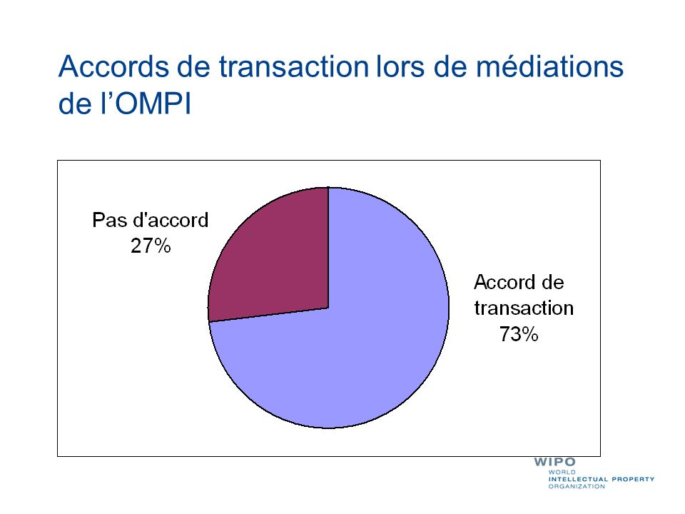 Accords de transaction lors de médiations de l'OMPI