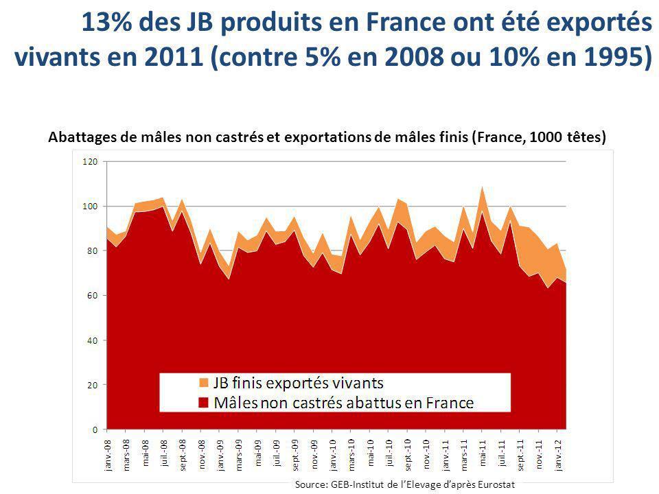 13% des JB produits en France ont été exportés vivants en 2011 (contre 5% en 2008 ou 10% en 1995)