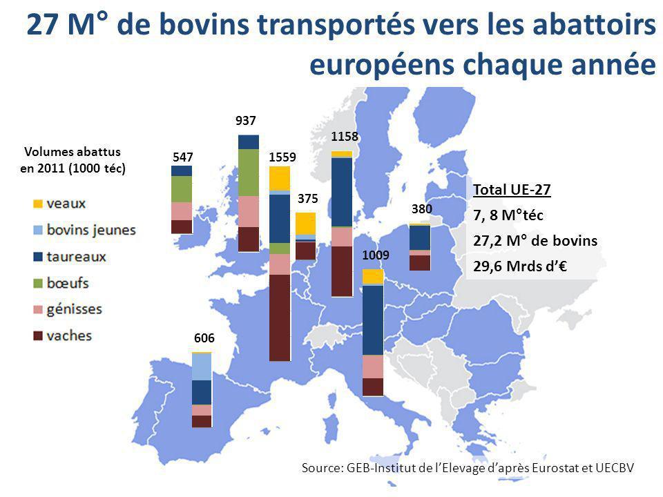 27 M° de bovins transportés vers les abattoirs européens chaque année