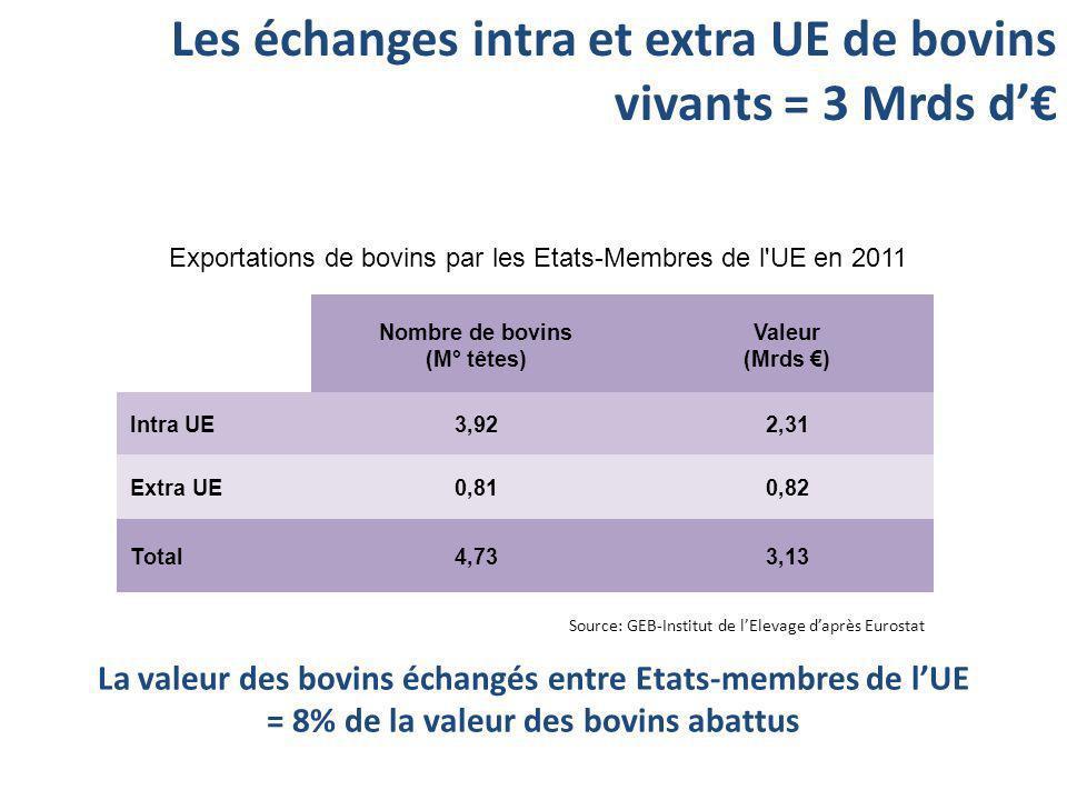 Les échanges intra et extra UE de bovins vivants = 3 Mrds d'€