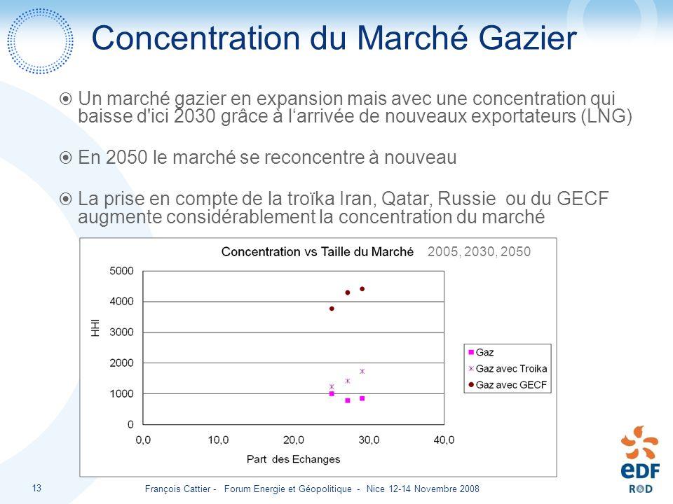 Concentration du Marché Gazier