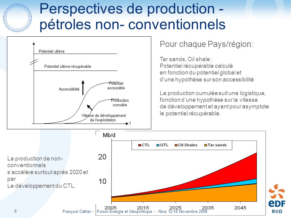 Perspectives de production - pétroles non- conventionnels