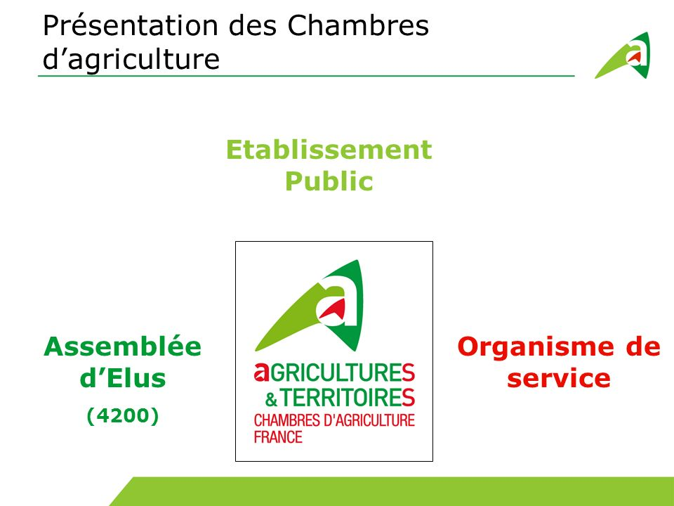 Les circuits courts en france ppt video online t l charger - Chambre d agriculture 61 ...