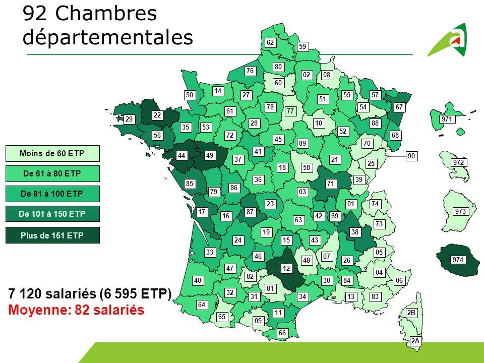 92 Chambres départementales