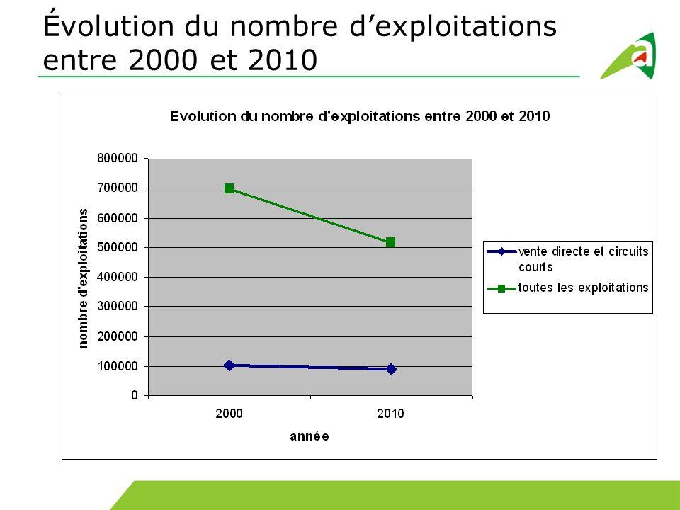 Évolution du nombre d'exploitations entre 2000 et 2010