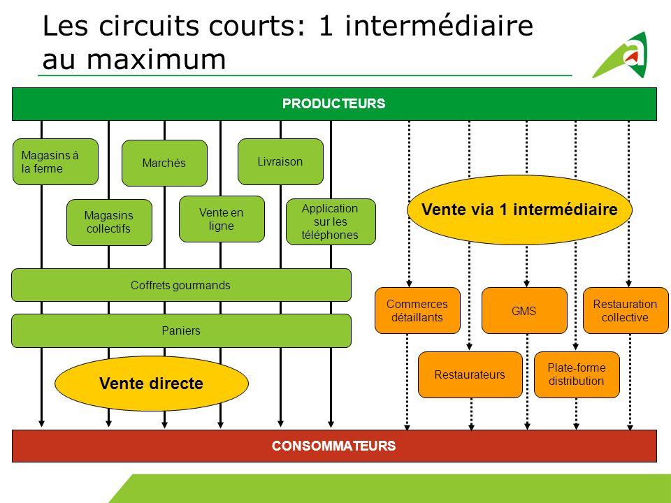Les circuits courts: 1 intermédiaire au maximum