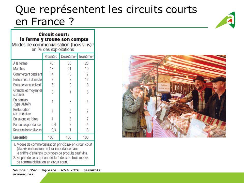 Que représentent les circuits courts en France