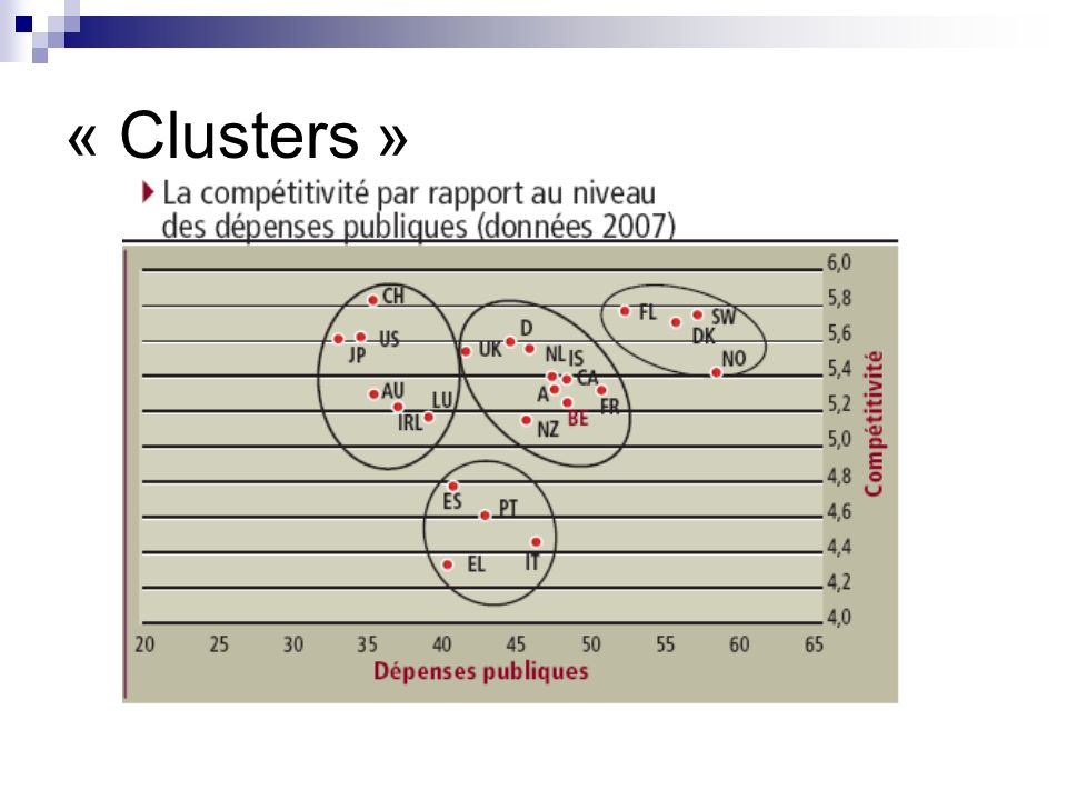 « Clusters »