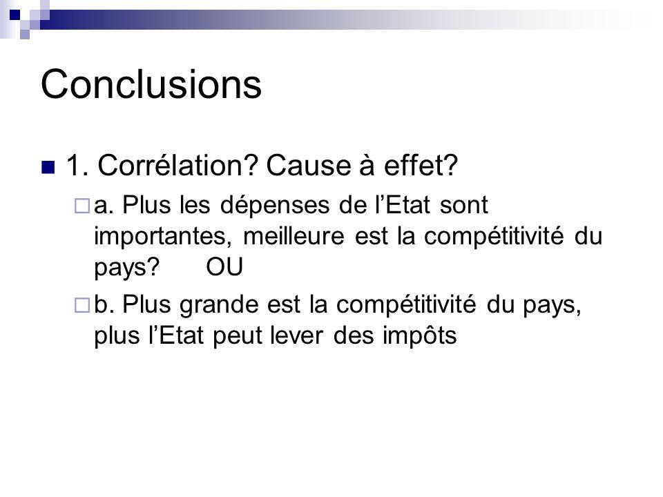 Conclusions 1. Corrélation Cause à effet