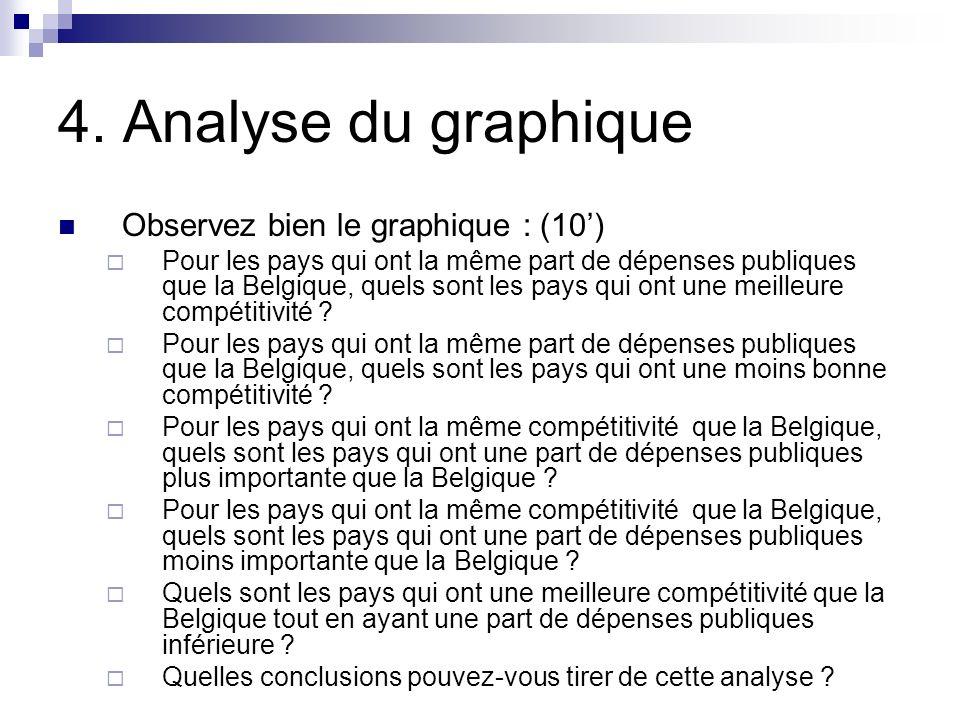 4. Analyse du graphique Observez bien le graphique : (10')