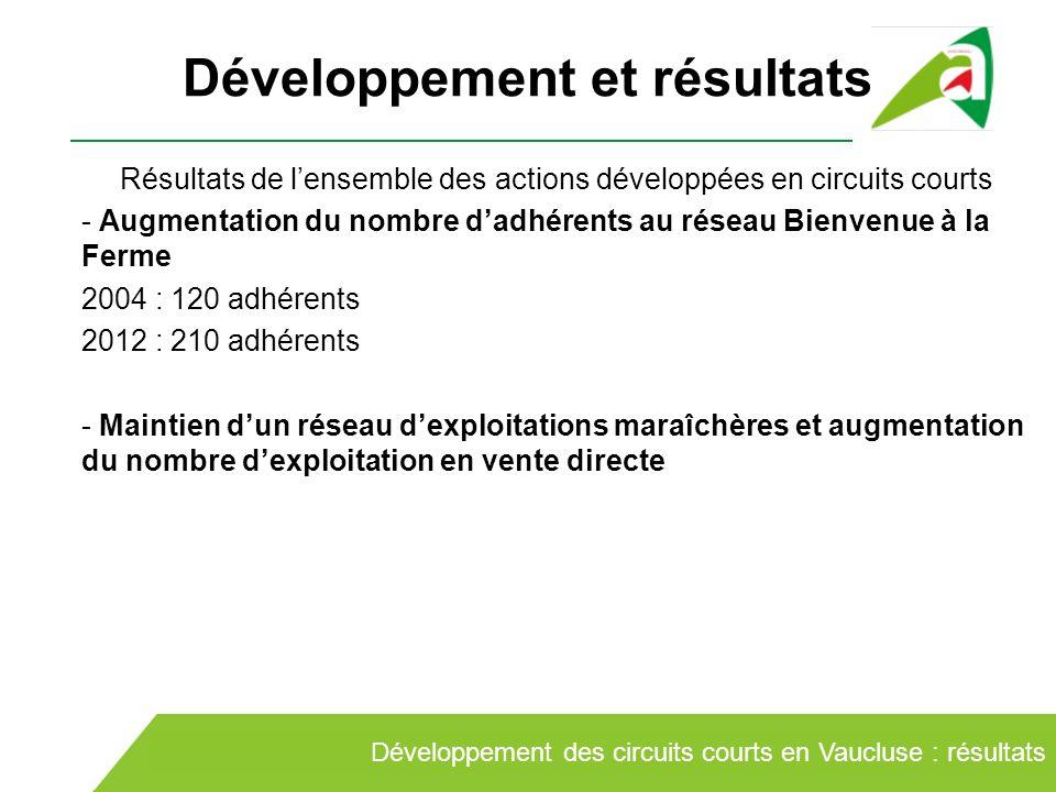 Développement et résultats