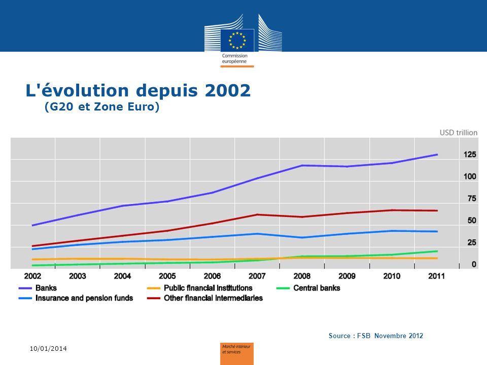 L évolution depuis 2002 (G20 et Zone Euro)