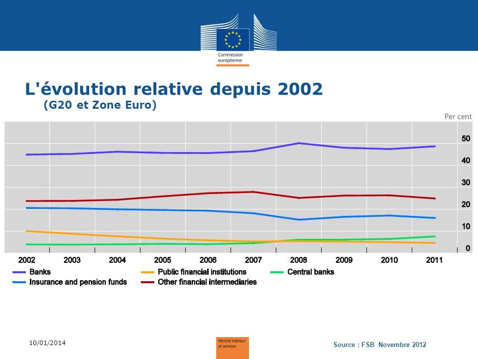 L évolution relative depuis 2002 (G20 et Zone Euro)
