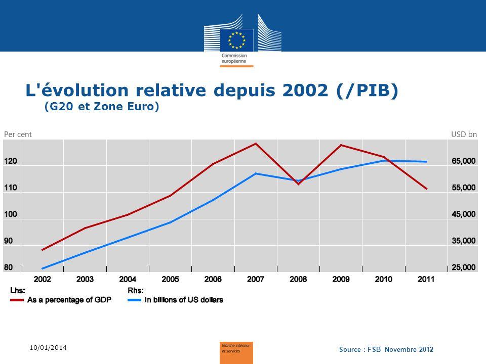 L évolution relative depuis 2002 (/PIB) (G20 et Zone Euro)