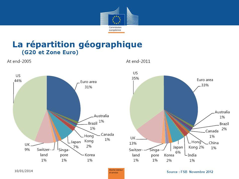La répartition géographique (G20 et Zone Euro)