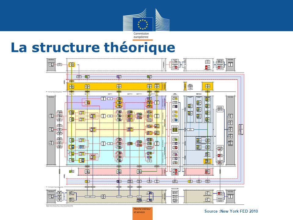 La structure théorique