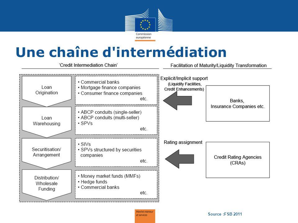 Une chaîne d intermédiation The intermediation chain