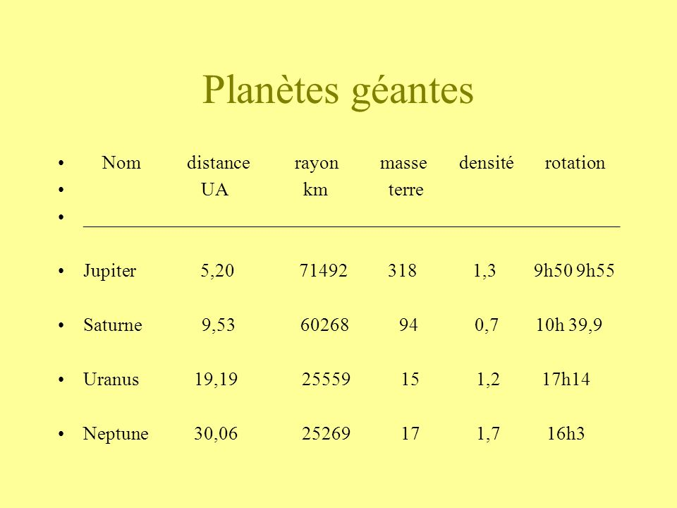 Planètes géantes Nom distance rayon masse densité rotation UA km terre