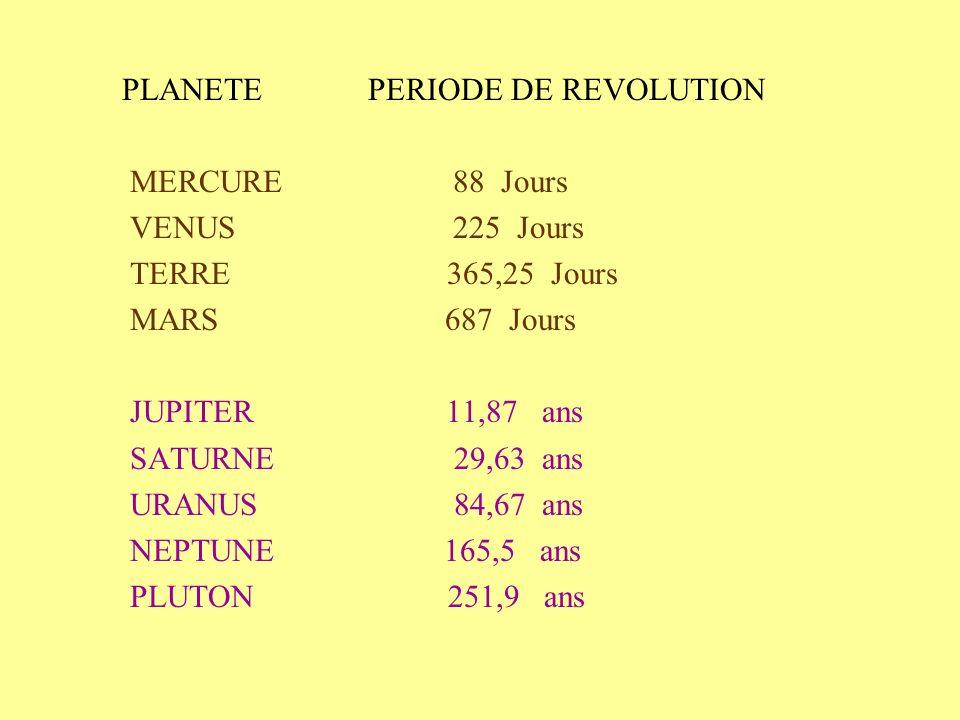 PLANETE PERIODE DE REVOLUTION MERCURE 88 Jours VENUS 225 Jours TERRE 365,25 Jours MARS 687 Jours JUPITER 11,87 ans SATURNE 29,63 ans URANUS 84,67 ans NEPTUNE 165,5 ans PLUTON 251,9 ans