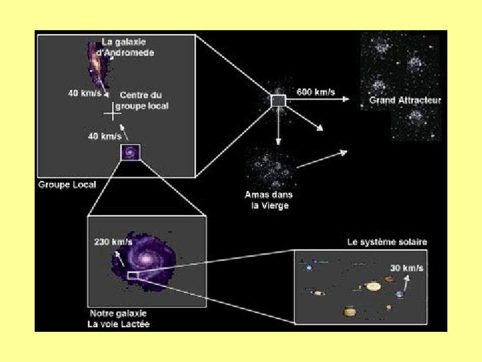 Système solaire 2al, galaxie 100000 al, groupe local formé de 30 galaxies,