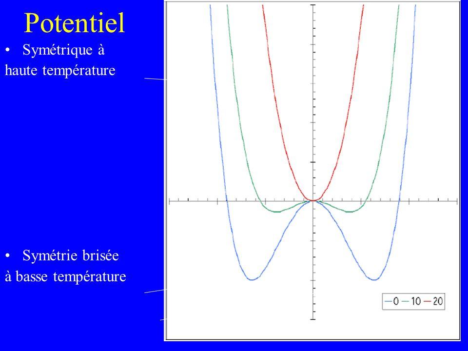 Potentiel Symétrique à haute température Symétrie brisée