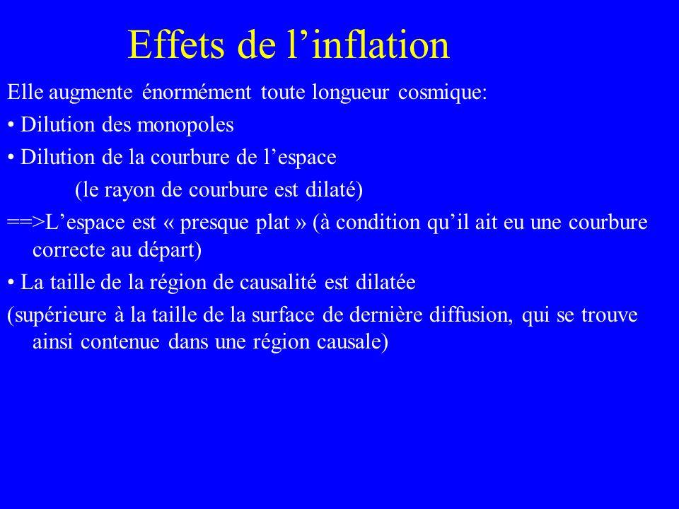 Effets de l'inflation Elle augmente énormément toute longueur cosmique: • Dilution des monopoles. • Dilution de la courbure de l'espace.