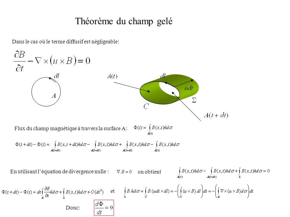 Théorème du champ gelé Dans le cas où le terme diffusif est négligeable: Flux du champ magnétique à travers la surface A:
