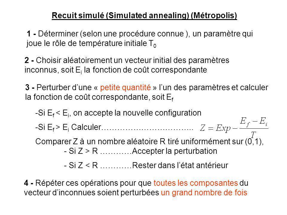 Recuit simulé (Simulated annealing) (Métropolis)
