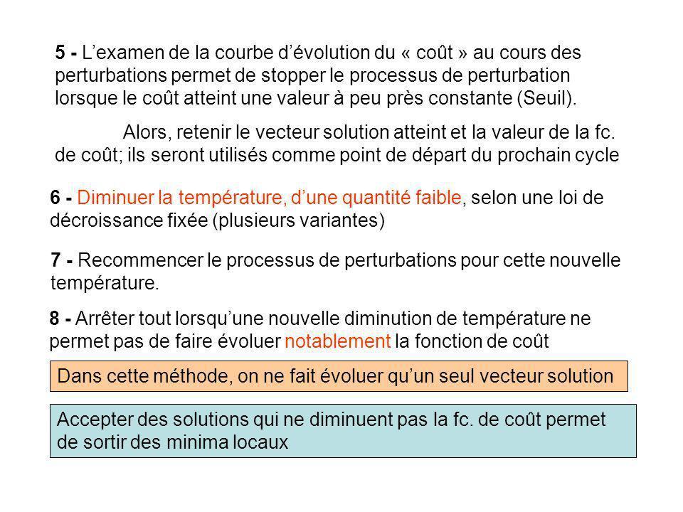 5 - L'examen de la courbe d'évolution du « coût » au cours des perturbations permet de stopper le processus de perturbation lorsque le coût atteint une valeur à peu près constante (Seuil).