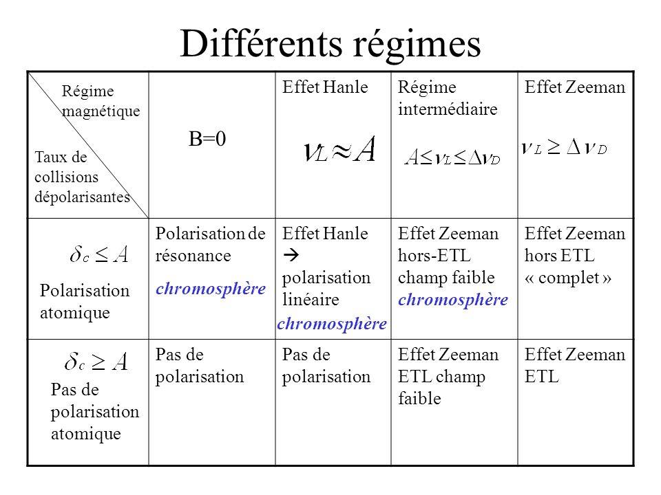 Différents régimes B=0 Effet Hanle Régime intermédiaire Effet Zeeman
