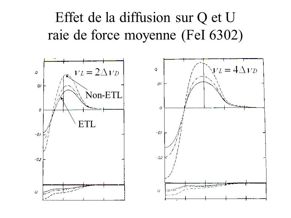 Effet de la diffusion sur Q et U raie de force moyenne (FeI 6302)