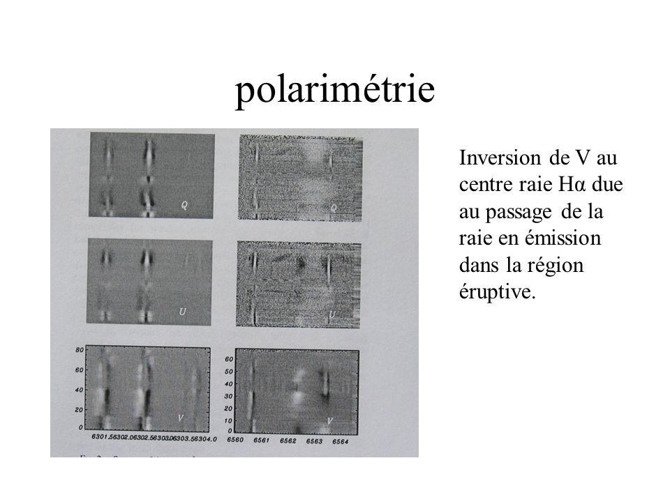 polarimétrie Inversion de V au centre raie Hα due au passage de la raie en émission dans la région éruptive.