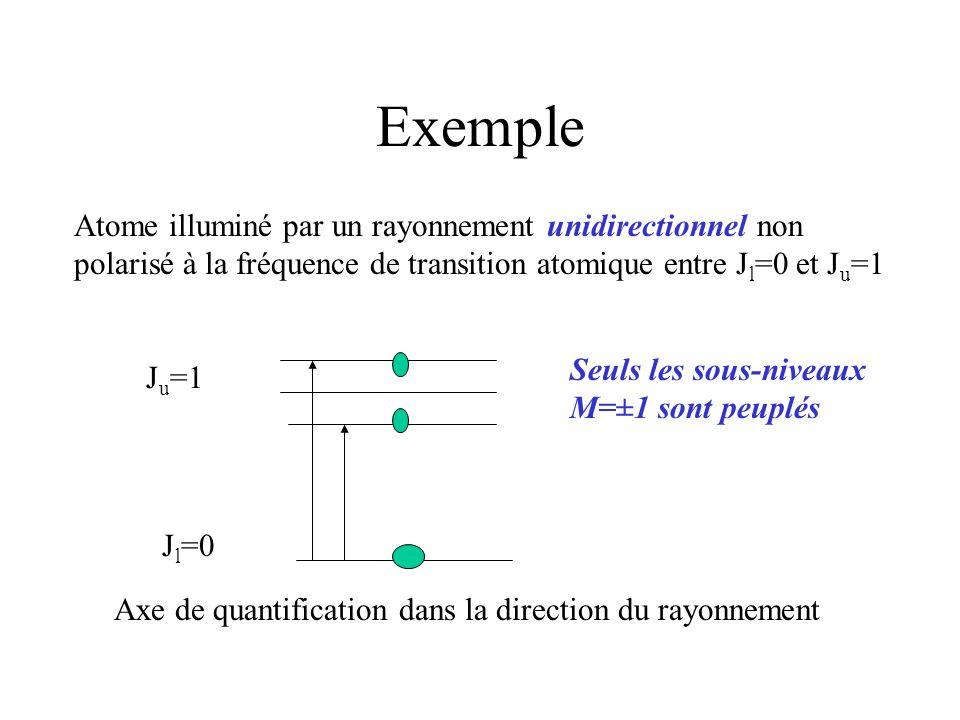 ExempleAtome illuminé par un rayonnement unidirectionnel non polarisé à la fréquence de transition atomique entre Jl=0 et Ju=1.
