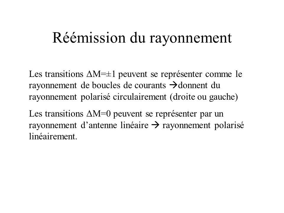 Réémission du rayonnement