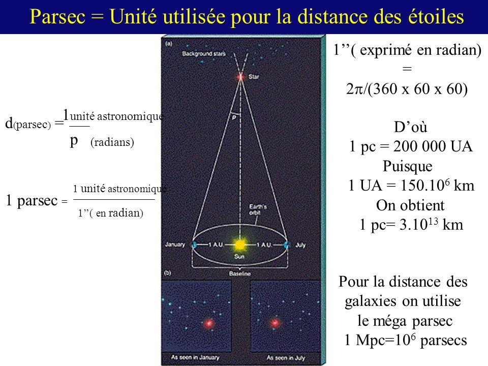 Parsec = Unité utilisée pour la distance des étoiles