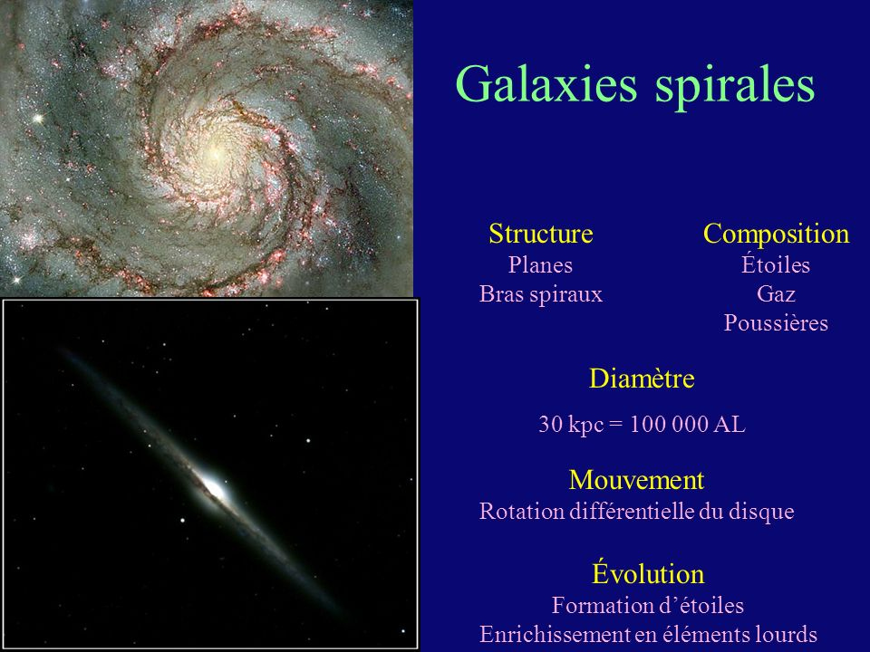 Galaxies spirales Structure Composition Diamètre Mouvement Évolution