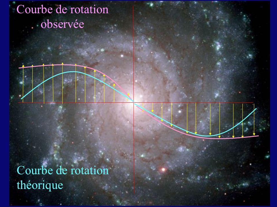 Courbe de rotation observée Courbe de rotation théorique
