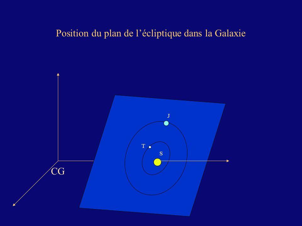 Position du plan de l'écliptique dans la Galaxie