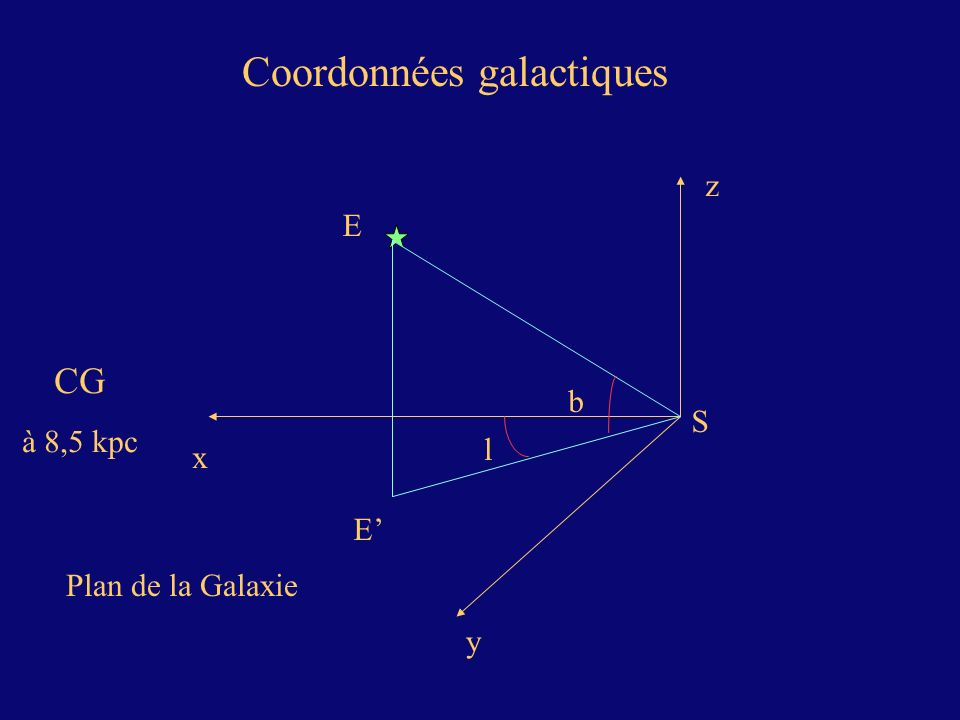 Coordonnées galactiques