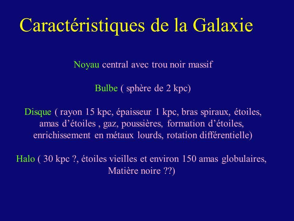 Caractéristiques de la Galaxie