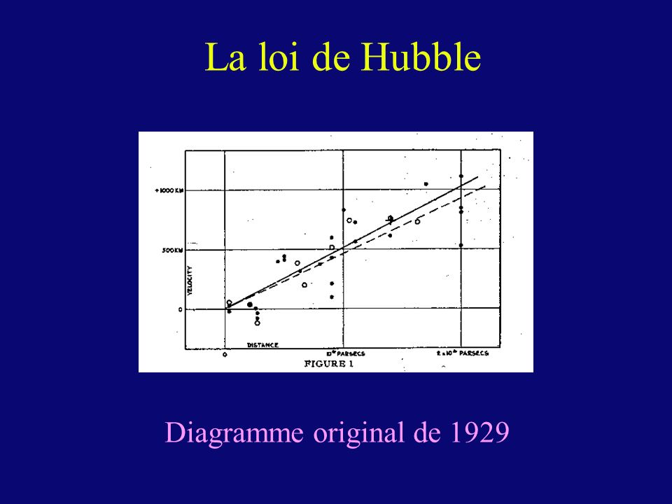La loi de Hubble Diagramme original de 1929