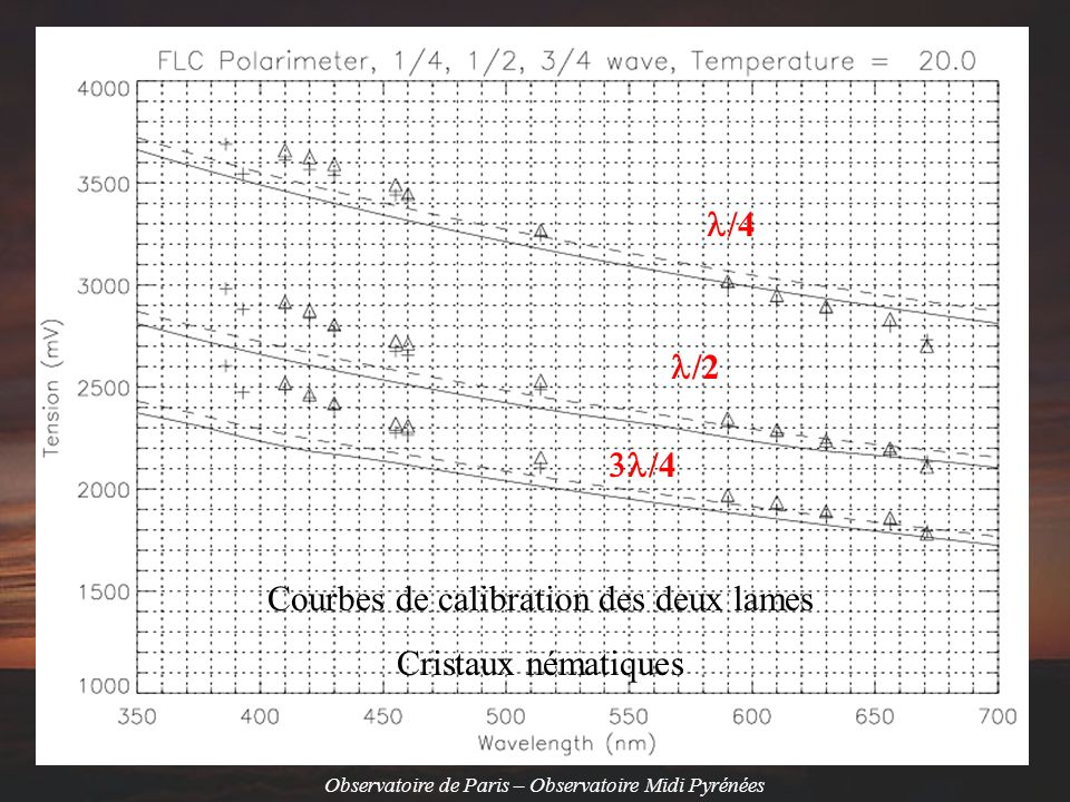 Courbes de calibration des deux lames Cristaux nématiques