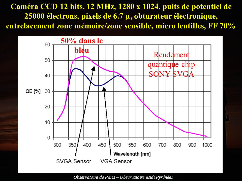 Rendement quantique chip SONY SVGA